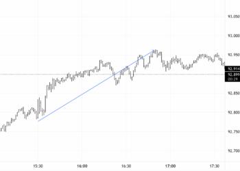 16 Eylül 2021 Dolar Endeksi Grafiği