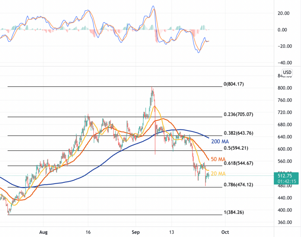 25 Eylül 2021 Bitcoin Cash Fiyat Analizi
