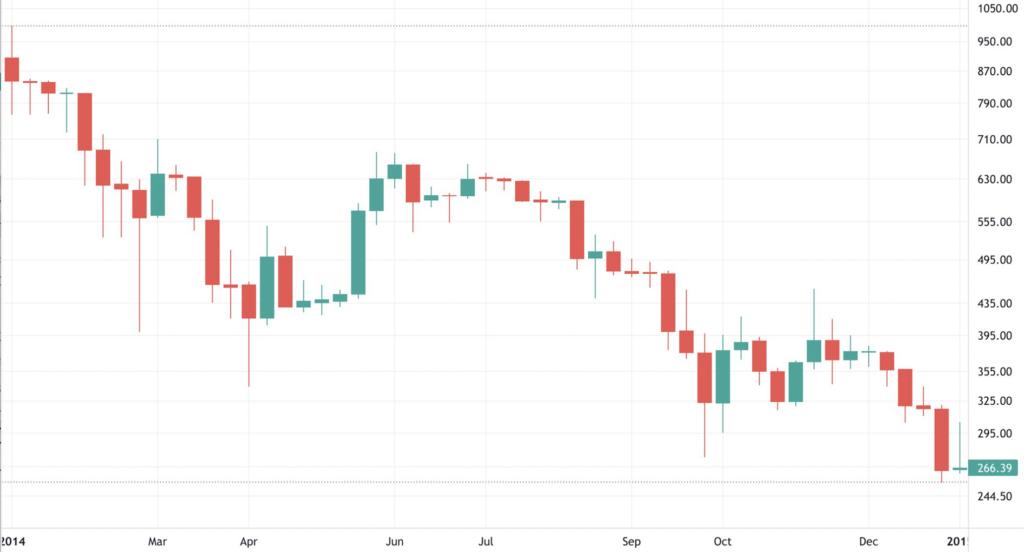 Bitcoin 2014 Fiyat Grafiği