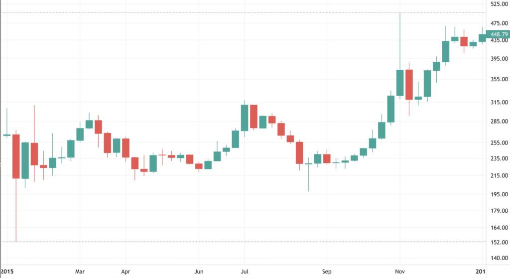 Bitcoin 2015 Fiyat Grafiği