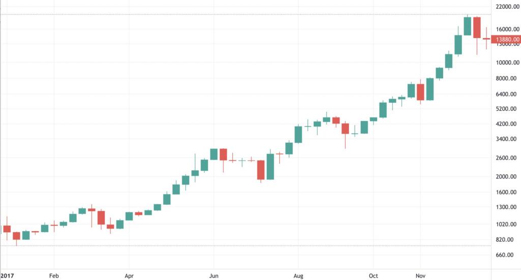 Bitcoin 2017 Fiyat Grafiği