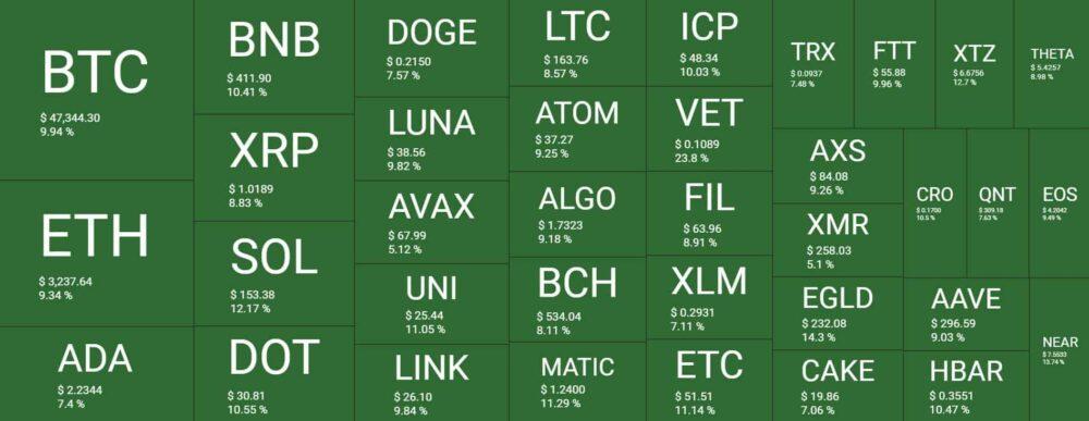 Bitcoin-de-hızlı-yükseliş