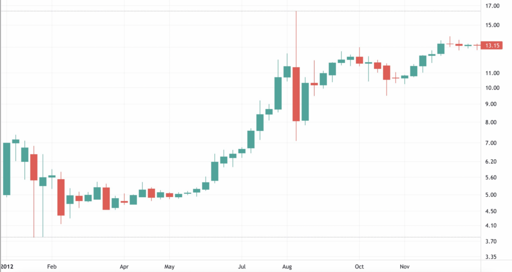 Bitcoin 2012 Grafiği