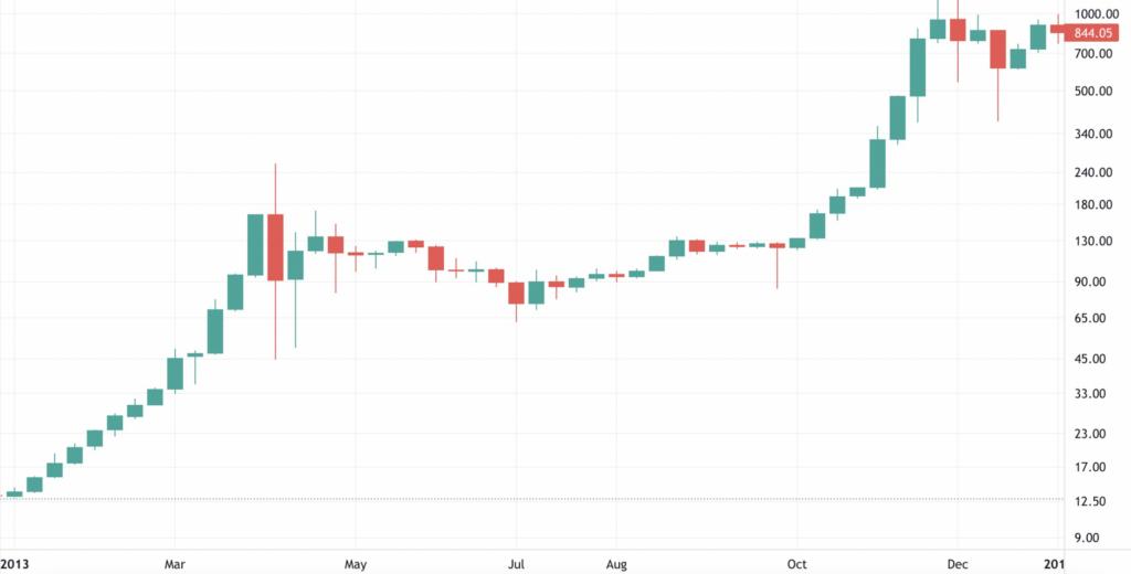 Bitcoin 2013 Fiyat Grafiği