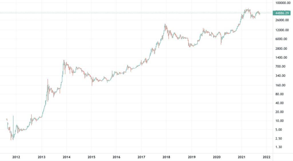 Bitcoin Tüm Yıllar Fiyat Değişimi