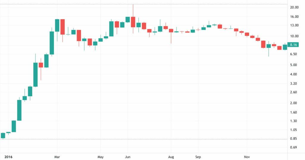 2016 Ethereum Fiyat Grafiği