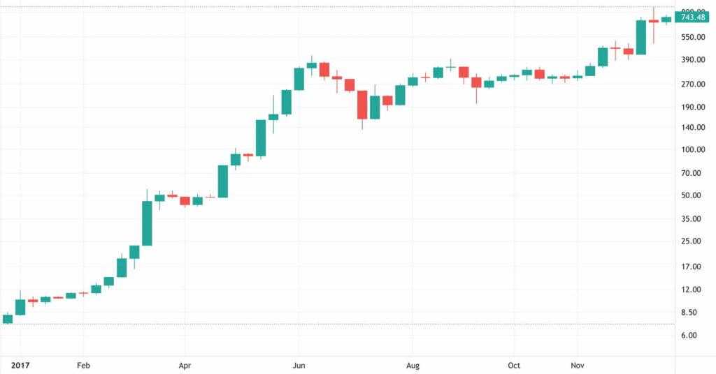2017 Ethereum Fiyat Grafiği