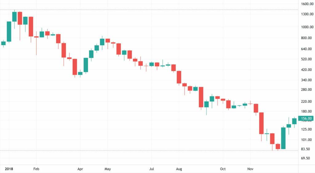 2018 Ethereum Fiyat Grafiği
