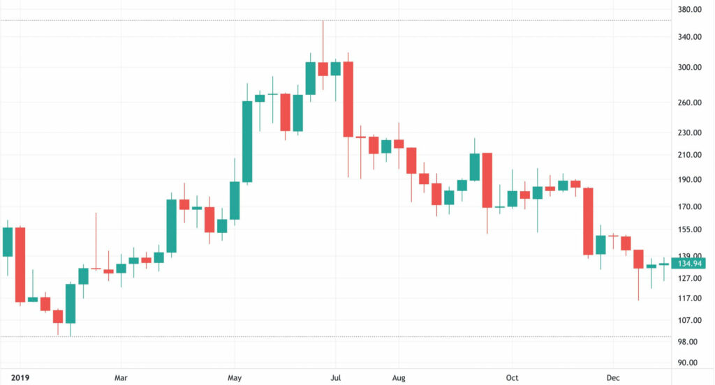 2019 Ethereum Fiyat Grafiği