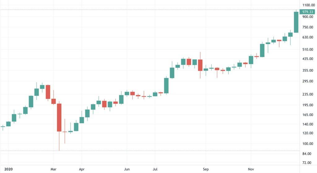 2020 Ethereum Fiyat Grafiği