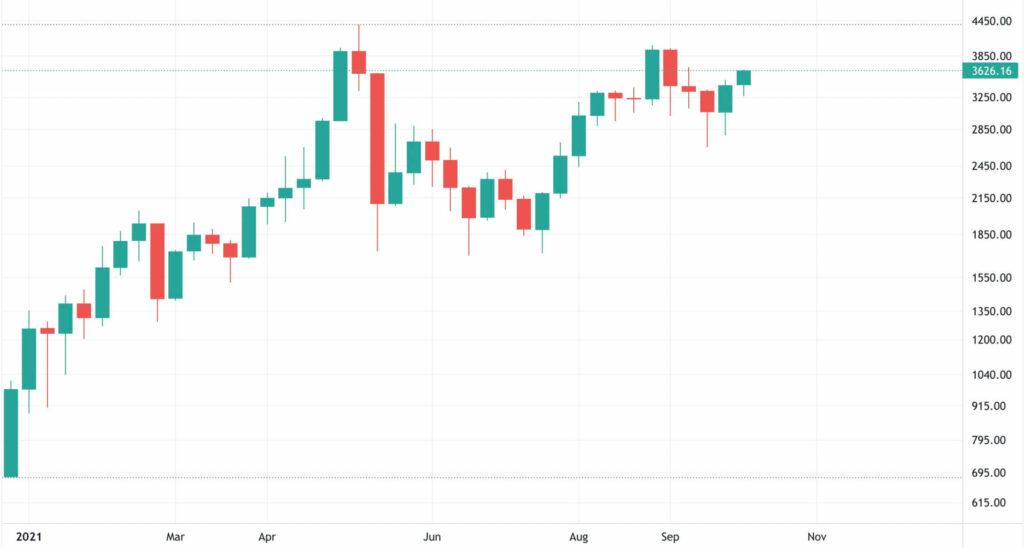 2021 Ethereum Fiyat Grafiği